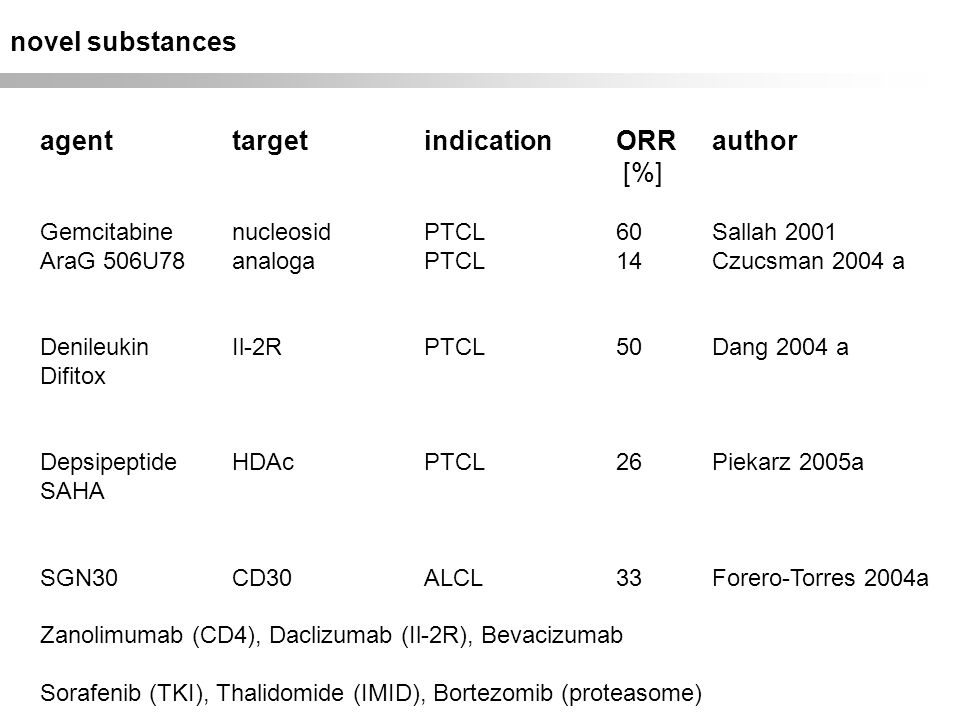 agent target indication ORR author [%]